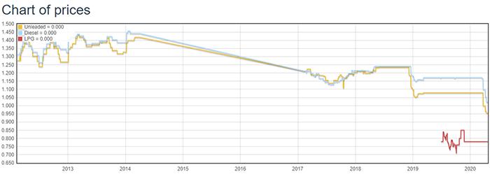 Стоимость бензина на Кипре